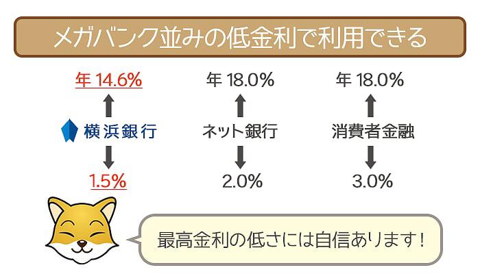 メガバンク並みの低金利で利用できる横浜銀行