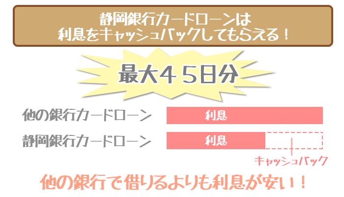 静岡銀行カードローンは利息キャッシュバックでさらに利息が安くなる