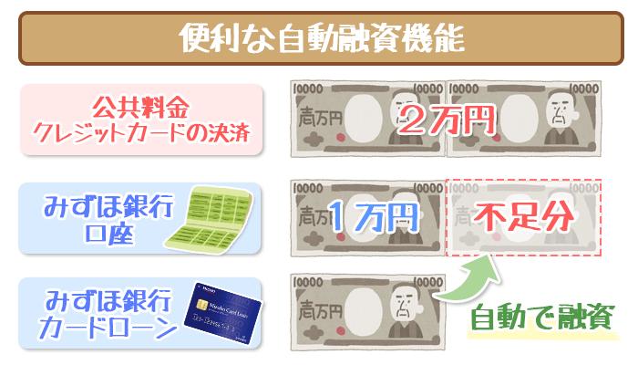 みずほ銀行自動融資機能