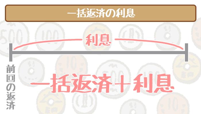 三井住友銀行カードローン一括返済の利息