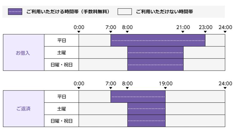 西日本シティ銀行ATMの利用時間