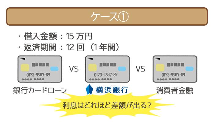 15万円を1年間借りたときの金利を比較!