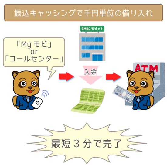 振込キャッシングで千円単位の借り入れは最短3分