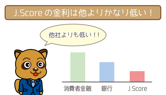 J.Score(ジェイスコア)の金利は他社よりもかなり低い