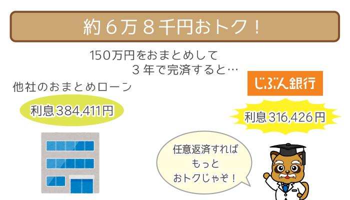 じぶん銀行カードローンAU限定割「借り換えコース」なら、他社より67,985円おトク!