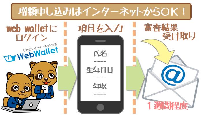 静岡銀行カードローン増額の申し込み方法