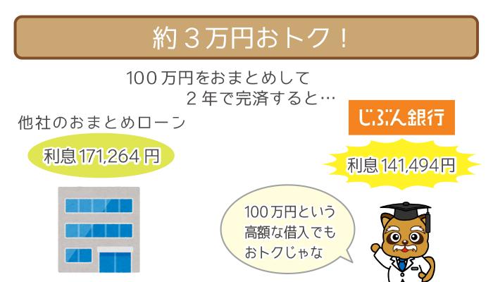 じぶん銀行カードローンAU限定割「借り換えコース」なら、他社より29,770円おトク!