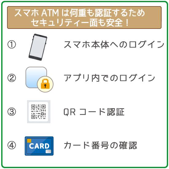 スマホATMは4つのログイン認証でセキュリティ面でも安心!