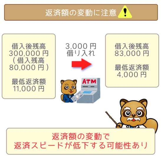 千円単位の借り入れによる返済額の変動に注意