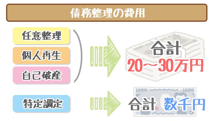 債務整理の種類ごとにかかる費用
