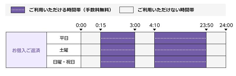 提携ATM(コンビニ・スーパー)の利用時間