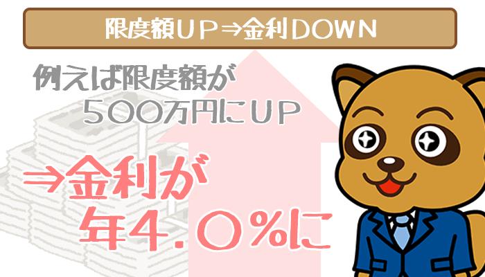 静岡銀行カードローンは限度額が上がれば金利が下がる