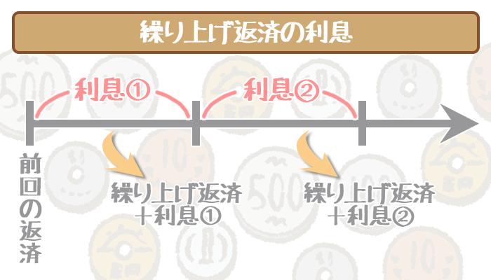 三井住友銀行カードローンの繰り上げ返済の利息