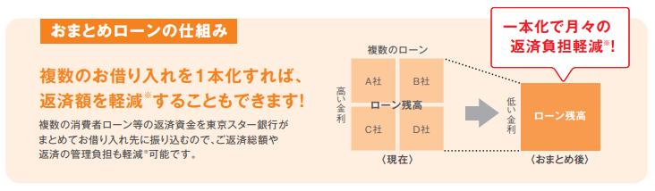 東京スター銀行おまとめローンの仕組み