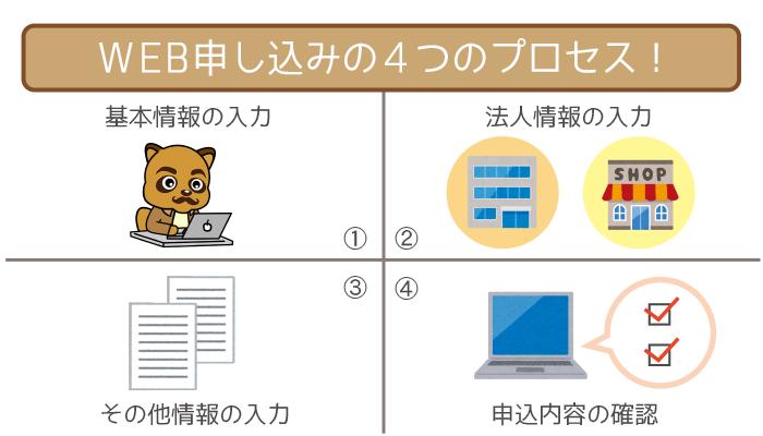WEB申し込みの4つの手順