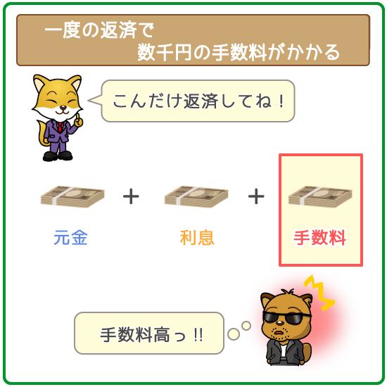 返済手数料は数千円単位とかなり高額