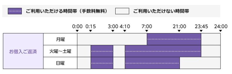 三井住友銀行ATMの利用時間