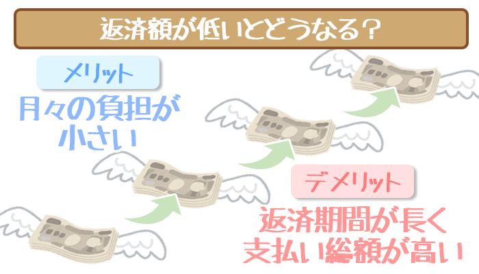 minimum-repayment-1