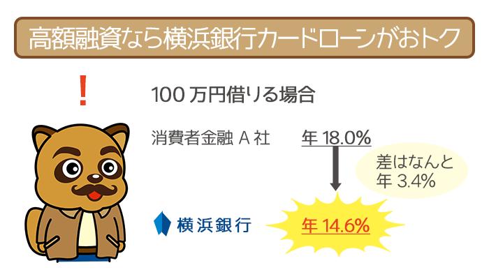 低金利の横浜銀行カードローンは高額融資におすすめ!