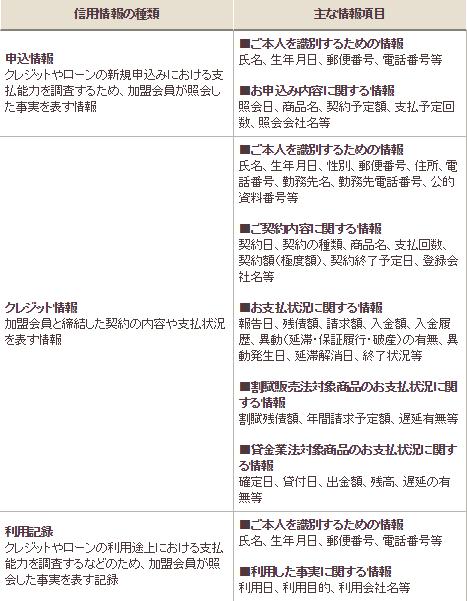 CICに記録される情報一覧