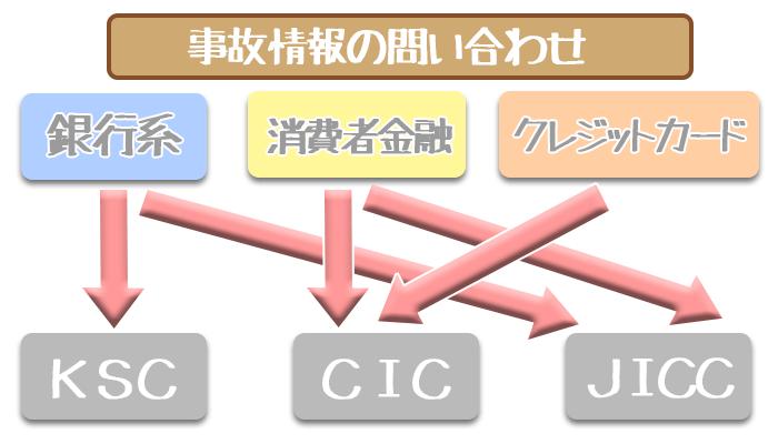 信用情報機関(CIC・JICC・KSC)の役割と信用情報の読み方・開示方法まとめ!