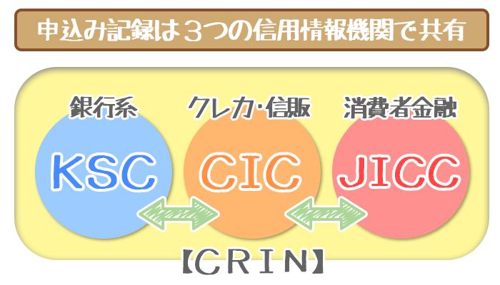 申し込み記録は3つの信用情報機関で共有