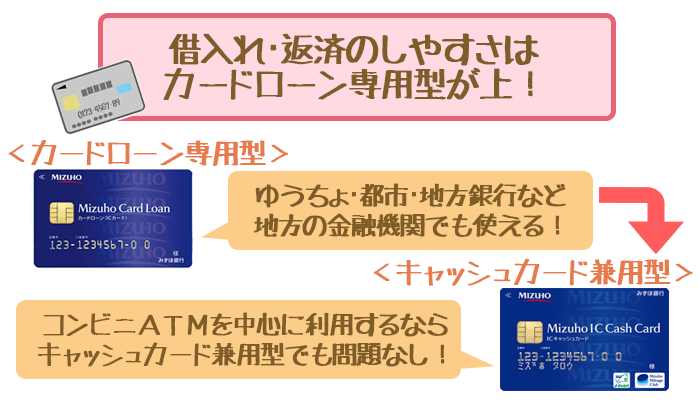 キャッシュカード兼用型VSカードローン専用型③