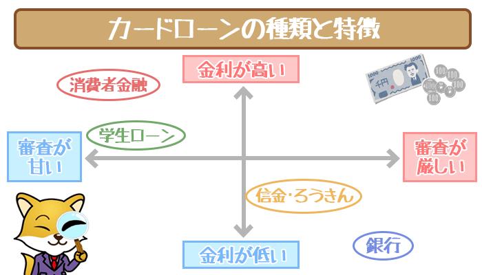 カードローンの種類と特徴