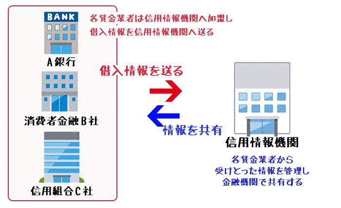 信用情報機関への加盟
