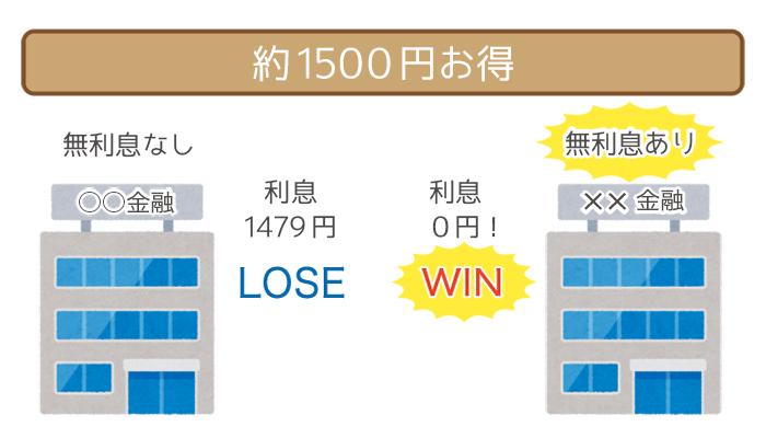 約1500円お得