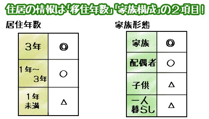 審査:住居の情報