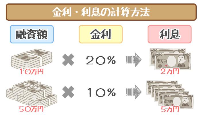 横浜銀行カードローンは低金利の年1.9%~14.6%!競合他社と利息を比較してみた!