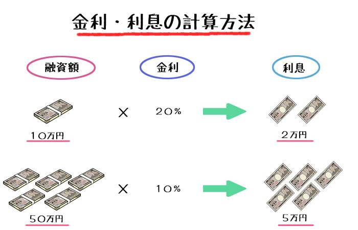 interest-mechanism-calculation1