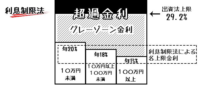 グレーゾーンの図