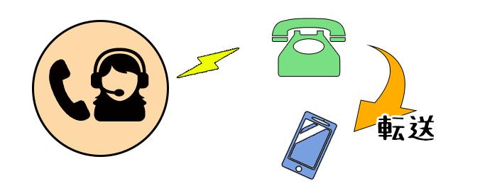 在籍確認の電話が転送されるイメージ