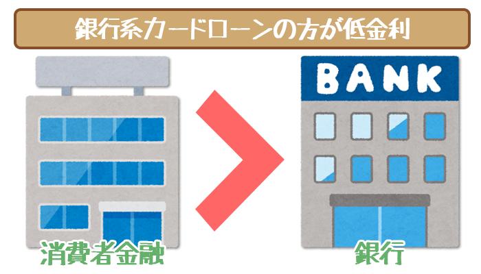 銀行系カードローンは低金利