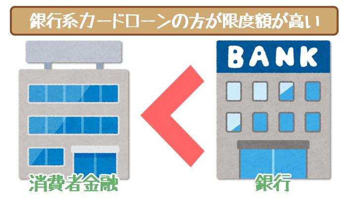 銀行系カードローンは限度額が高い