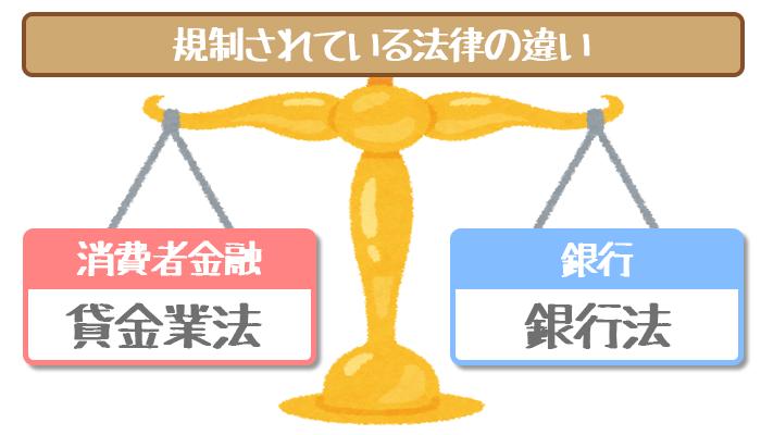 規制されている法律の違い