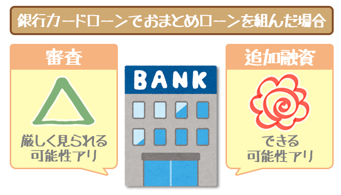 銀行系カードローンでおまとめローンを組む