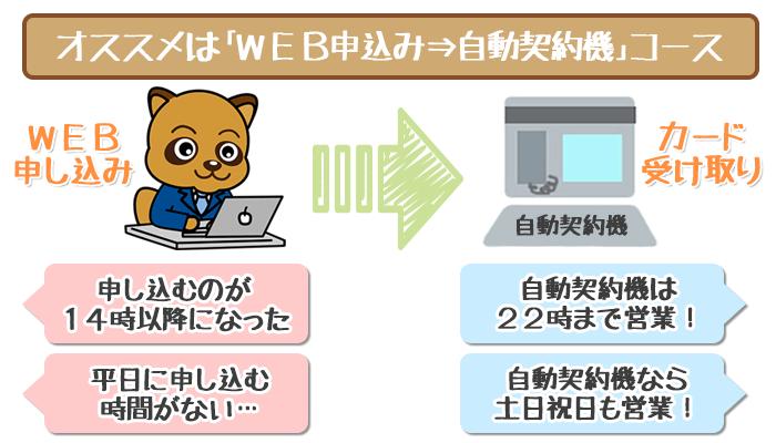 プロミスWEBから自動契約機