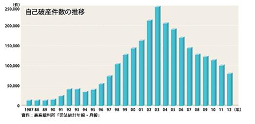自己破産者数の推移グラフ