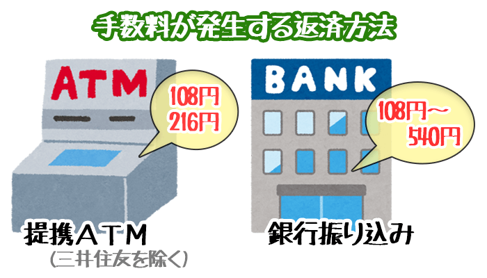 手数料が発生する返済方法・ATM&銀行振り込み