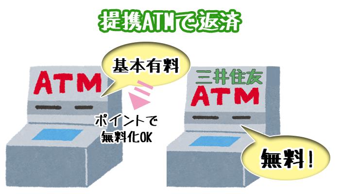 提携ATMでの返済の特徴