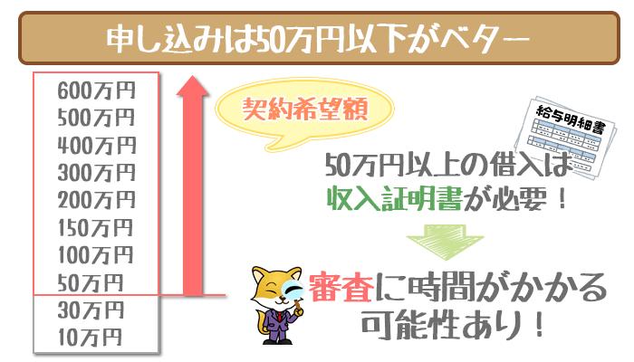 申し込みは50万円以下がベター