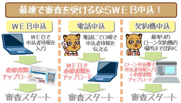 SMBCモビット最速審査web申し込み