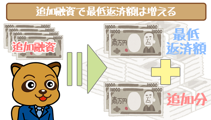 モビット追加融資の最低返済額