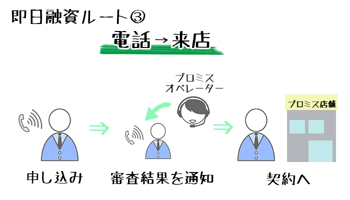 電話申し込み→来店