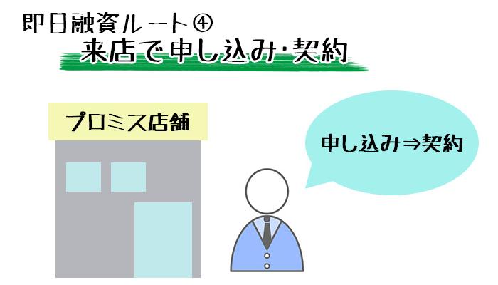 来店で申し込み→契約