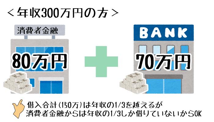 消費者金融と銀行で借りた場合の総量規制