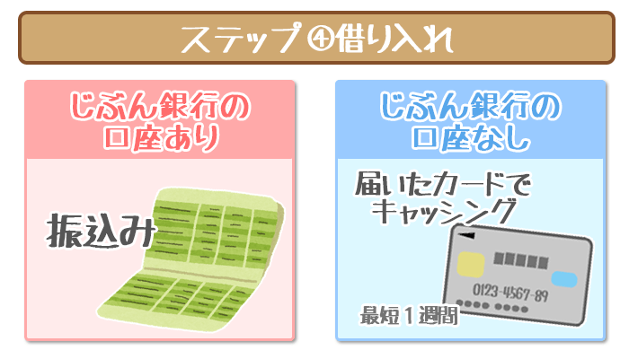 jibun-loan-02